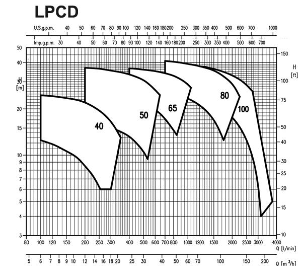 جدول آبدهی ارتفاع پمپ خطی Ebara سری LPCD